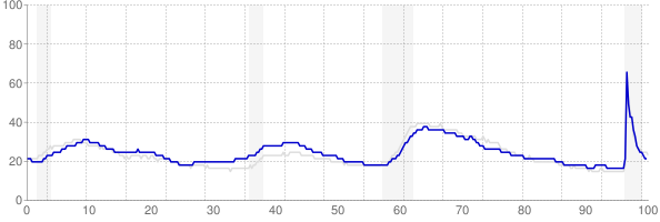 Washington monthly unemployment rate chart from 1990 to April 2021